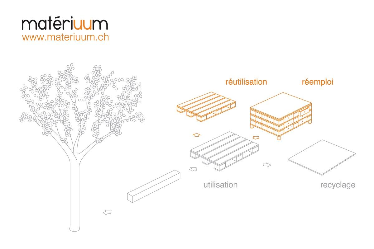 """2015 <br>Matériuum – Un projet de """"Ressourcerie"""" à Genève"""